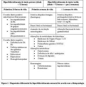 ictericia-tabela1